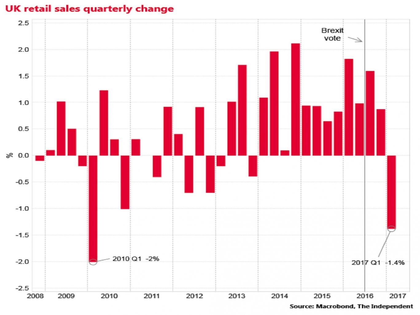 Brexit: Retail sales in UK fall to the lowest rate in the last 7 years